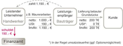 ausweis umsatzsteuer rechnung