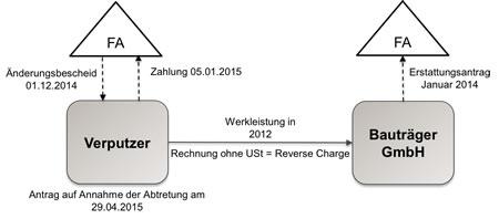 Umsatzsteuer Aktuell 052017 Umsatzsteuerberatung Nesemann Grambeck